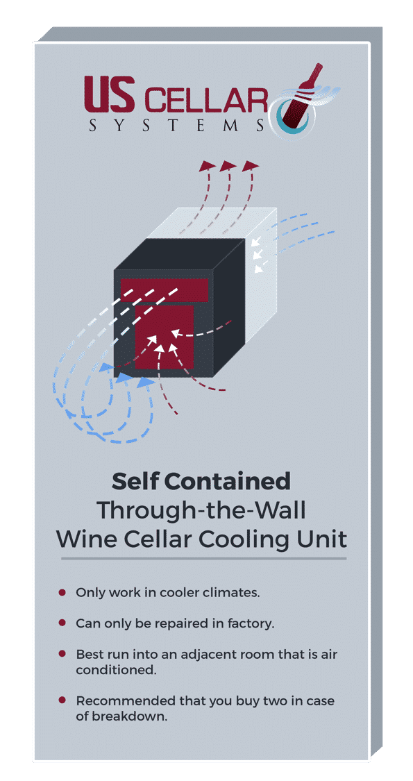 Learn About Through The Wall Self Contained Wine Cellar